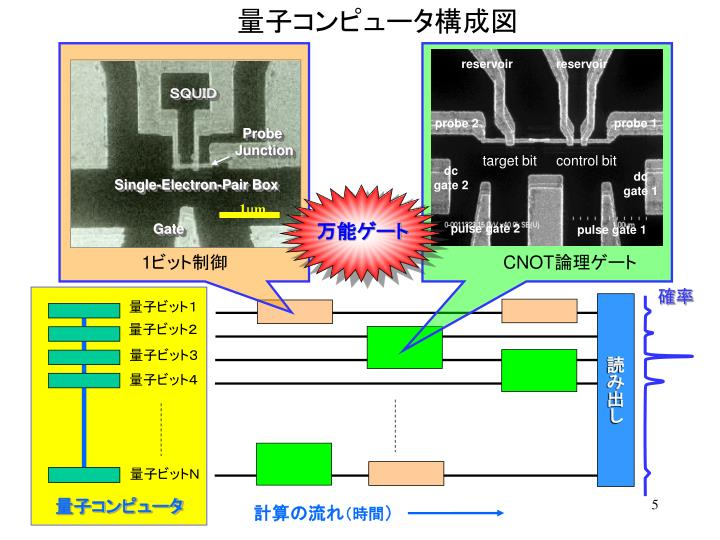 量子コンピュータ構成図