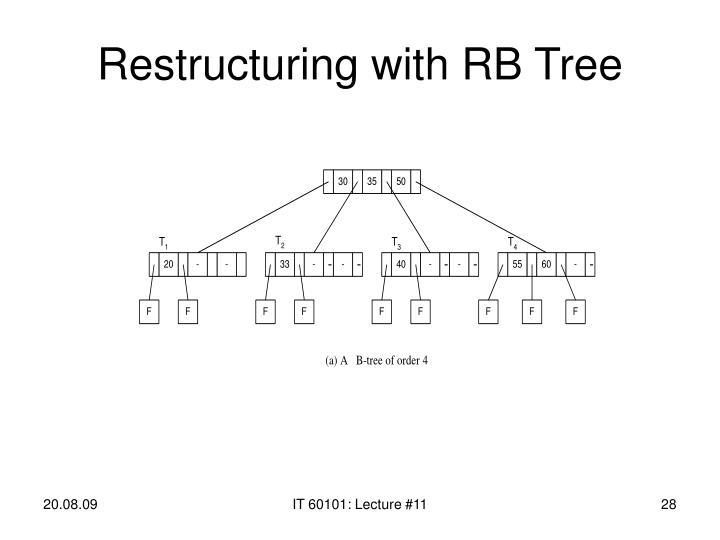 Restructuring with RB Tree