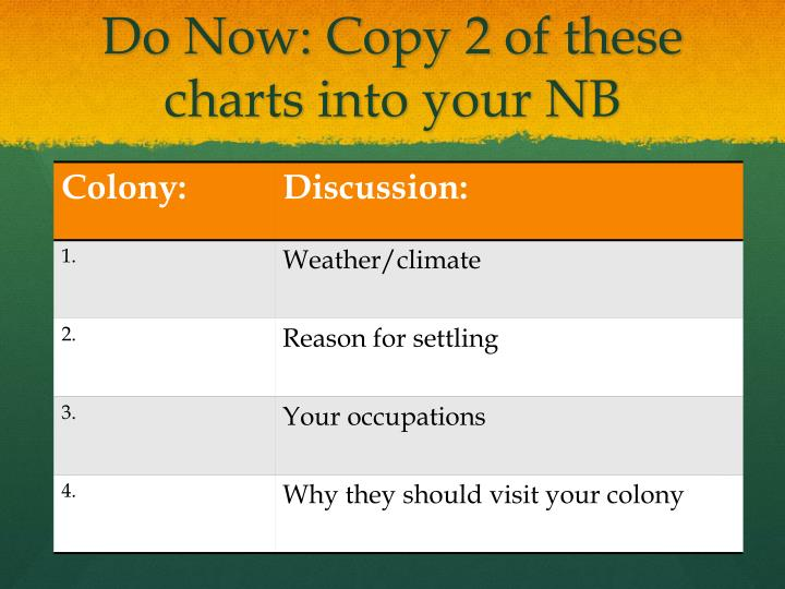 Do Now: Copy 2 of these charts into your NB