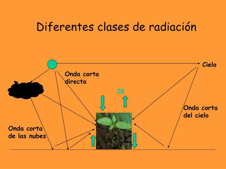 Diferentes clases de radiación