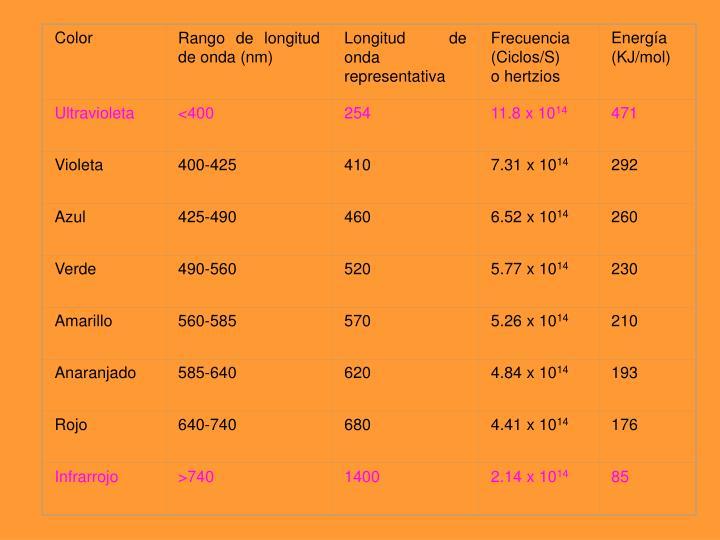Definición y características de varias regiones de longitud de onda de la luz.