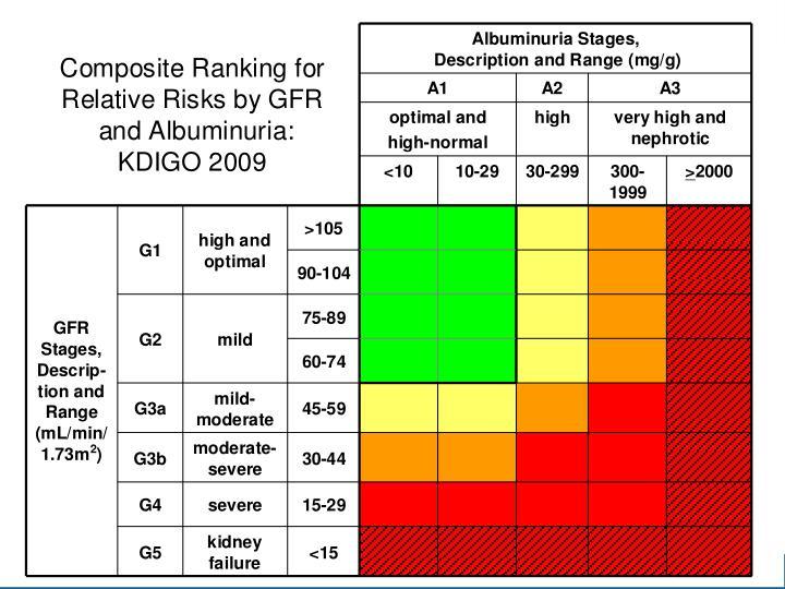 Microalbuminuria y riesgo CV (Estudio LIFE) (RR ajustado)