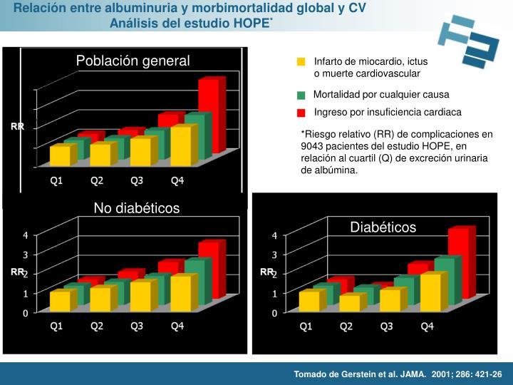 Relación entre albuminuria y morbimortalidad global y CV