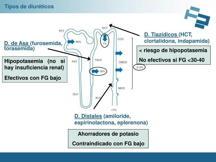 Tipos de diuréticos