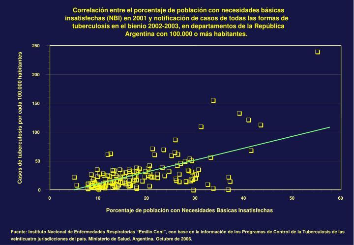 Correlación entre el porcentaje de población con necesidades básicas