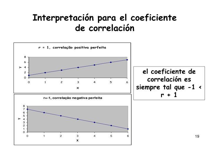 Interpretación para el coeficiente de correlación