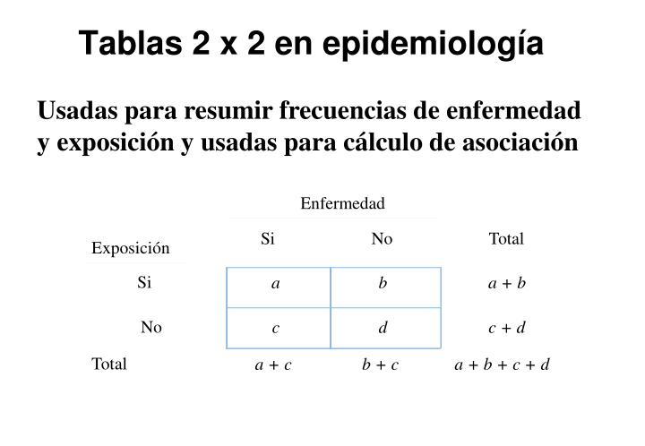 Tablas 2 x 2 en epidemiología