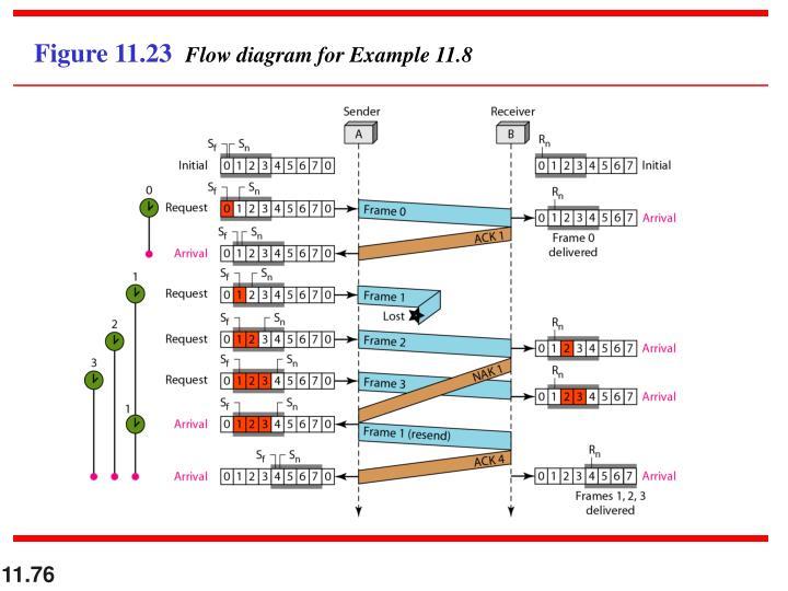 Figure 11.23