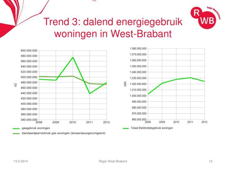 Trend 3: dalend energiegebruik