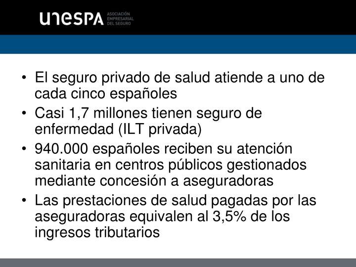 El seguro privado de salud atiende a uno de cada cinco españoles