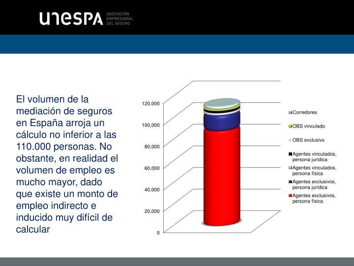 El volumen de la mediación de seguros en España arroja un cálculo no inferior a las 110.000 personas. No obstante, en realidad el volumen de empleo es mucho mayor, dado que existe un monto de empleo indirecto e inducido muy difícil de calcular