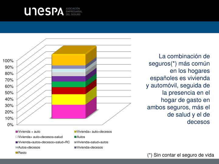 La combinación de seguros(*) más común en los hogares españoles es vivienda y automóvil, seguida de la presencia en el hogar de gasto en ambos seguros, más el de salud y el de decesos