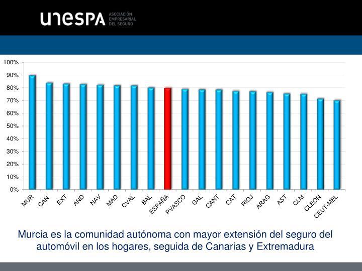 Murcia es la comunidad autónoma con mayor extensión del seguro del automóvil en los hogares, seguida de Canarias y Extremadura