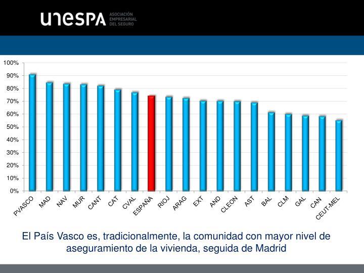 El País Vasco es, tradicionalmente, la comunidad con mayor nivel de aseguramiento de la vivienda, seguida de Madrid