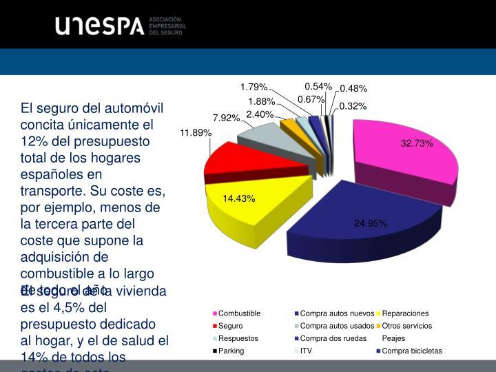 El seguro del automóvil concita únicamente el 12% del presupuesto total de los hogares españoles en transporte. Su coste es, por ejemplo, menos de la tercera parte del coste que supone la adquisición de combustible a lo largo de todo el año