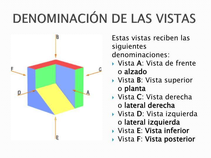 DENOMINACIÓN DE LAS VISTAS