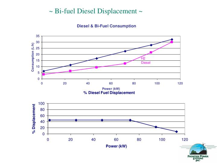~ Bi-fuel Diesel Displacement ~