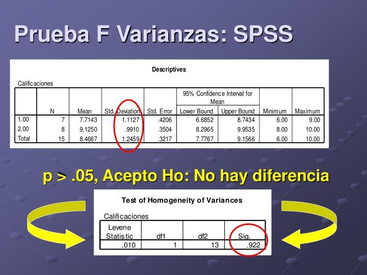 Prueba F Varianzas: SPSS