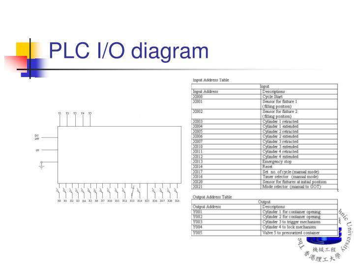 PLC I/O diagram