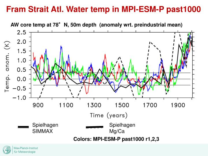 Fram Strait Atl. Water temp in MPI-ESM-P past1000
