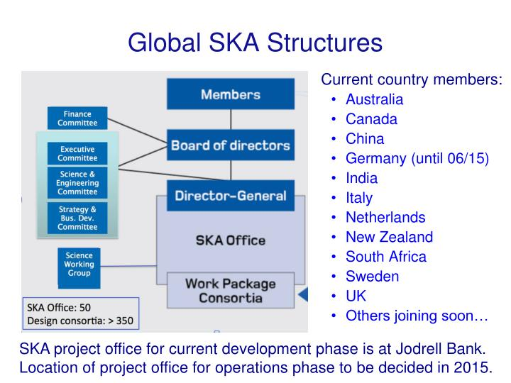 Global SKA Structures