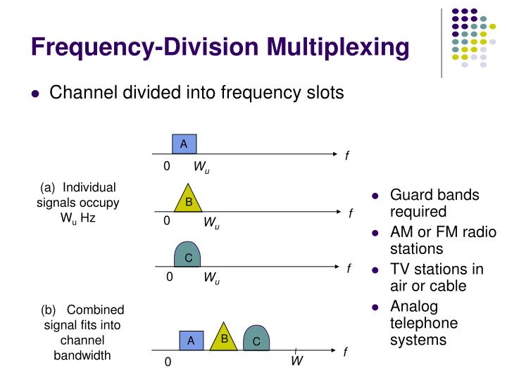 Channel divided into frequency slots