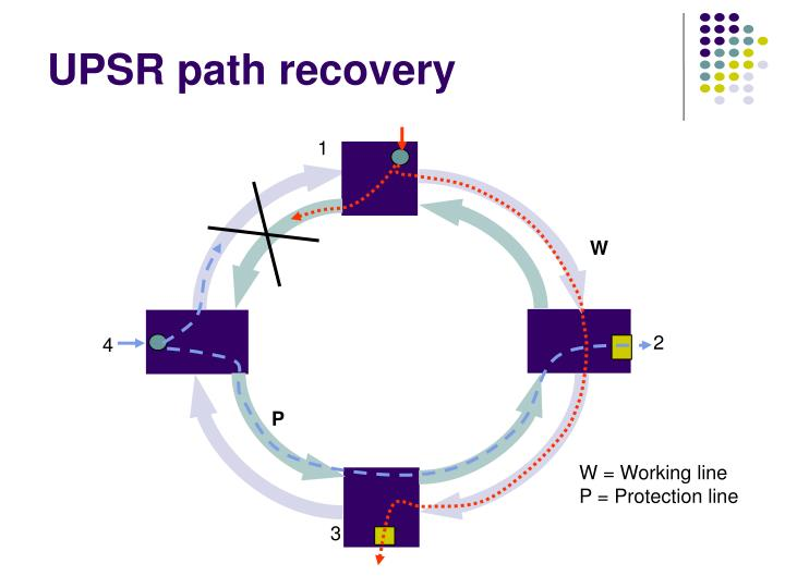 UPSR path recovery