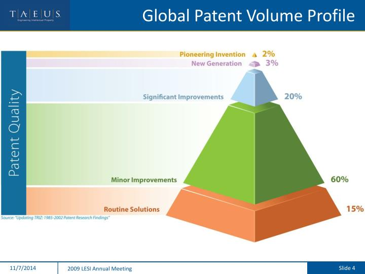 Global Patent Volume Profile