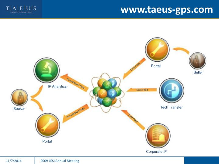 www.taeus-gps.com