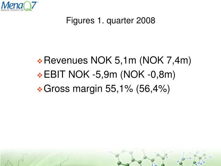 Figures 1. quarter 2008