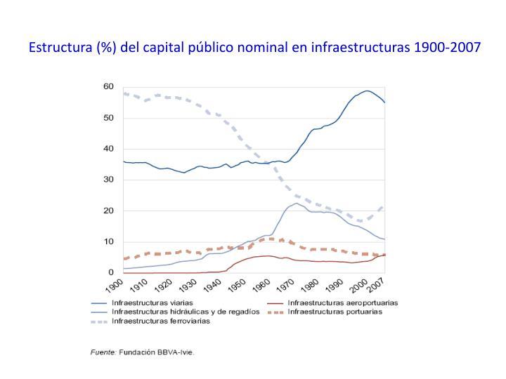 Estructura (%) del capital público nominal en infraestructuras 1900-2007