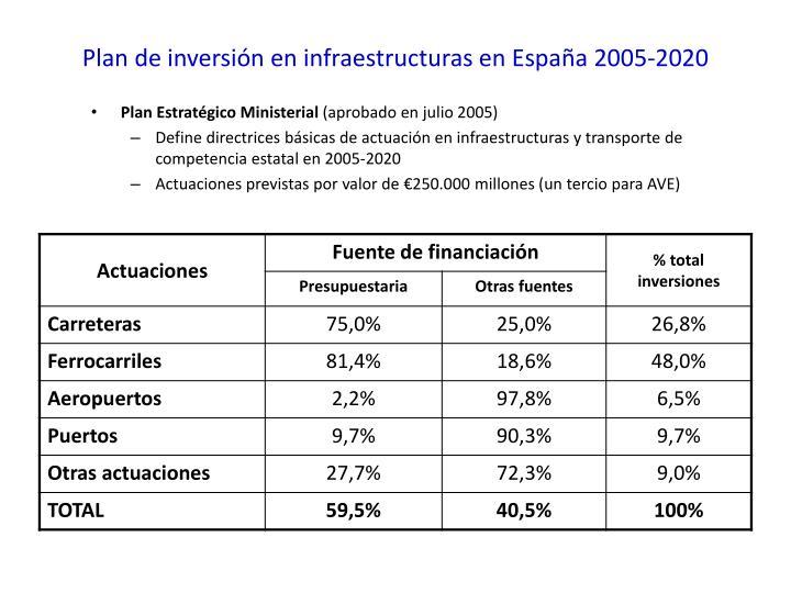 Plan de inversión en infraestructuras en España 2005-2020