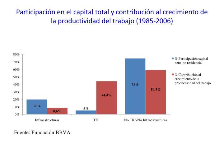 Participación en el capital total y contribución al crecimiento de la productividad del trabajo (1985-2006)