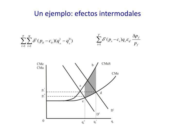 Un ejemplo: efectos intermodales