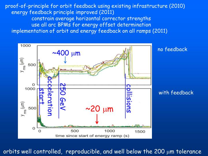 proof-of-principle for orbit feedback using existing infrastructure (2010)