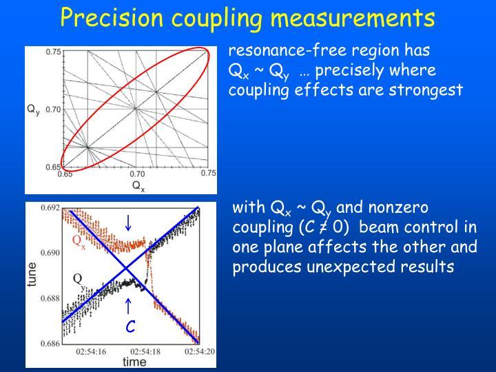 Precision coupling measurements