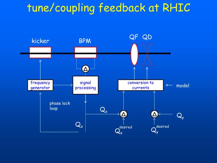 tune/coupling feedback at RHIC