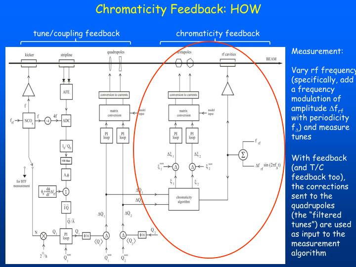 Chromaticity Feedback: HOW
