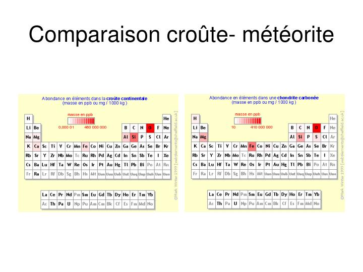 Comparaison croûte- météorite
