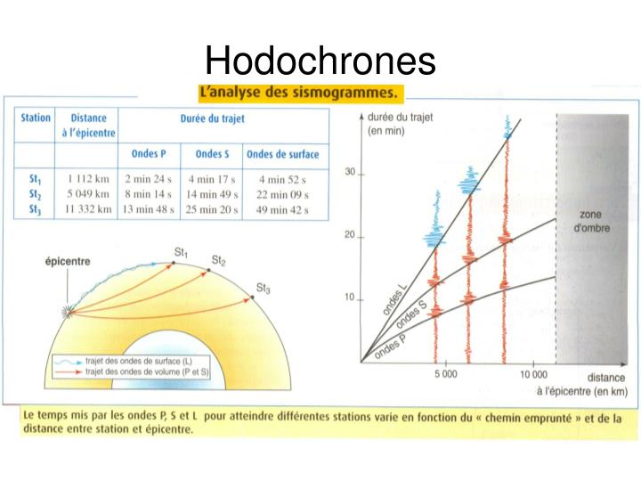 Hodochrones