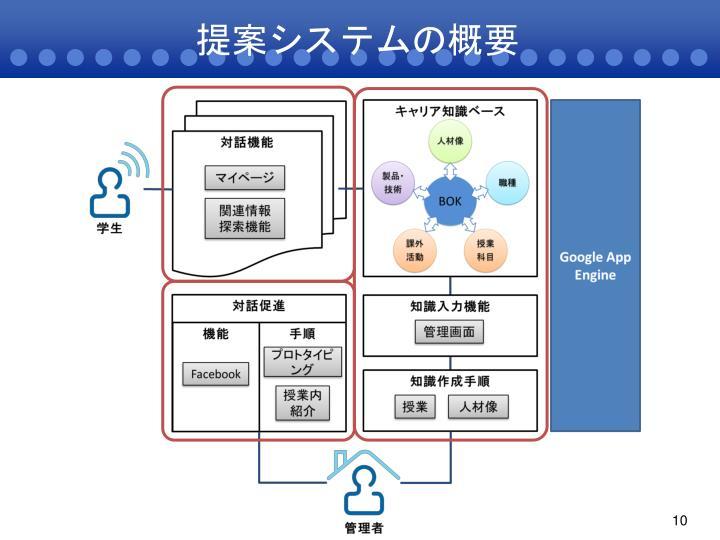 提案システムの概要