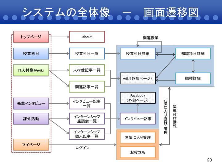 システムの全体像 - 画面遷移図