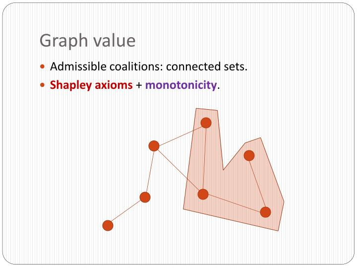 Graph value