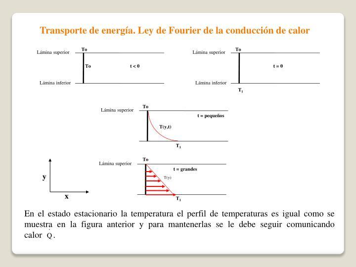 Transporte de energía. Ley de Fourier de la conducción de calor