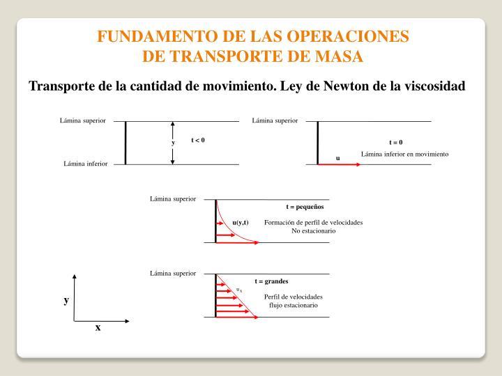 FUNDAMENTO DE LAS OPERACIONES