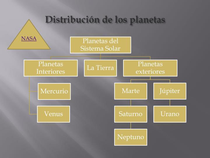 Distribución de los planetas
