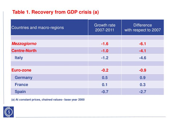 Table 1. Recovery from GDP crisis (a)