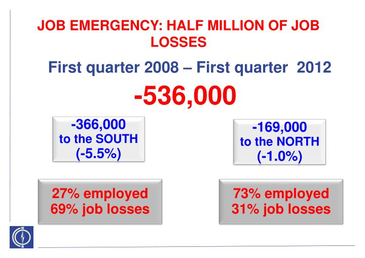 JOB EMERGENCY: HALF MILLION OF JOB LOSSES