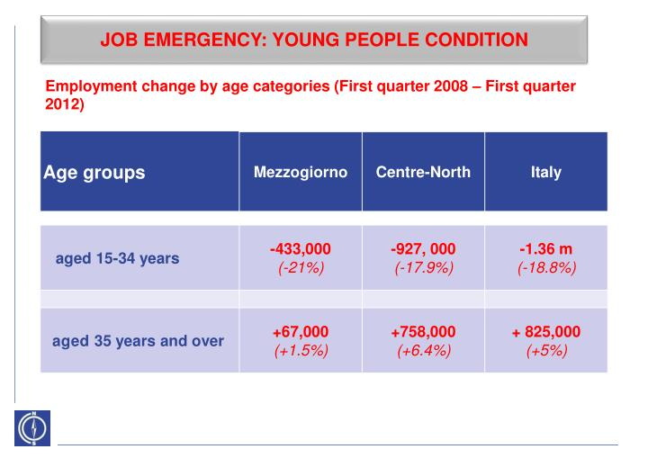 JOB EMERGENCY: YOUNG PEOPLE CONDITION