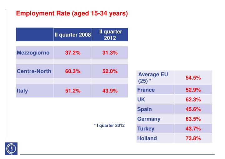 Employment Rate (aged 15-34 years)